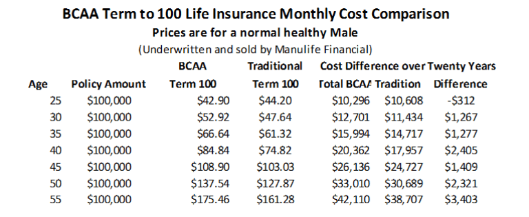 BCAA_Term_Life_Insurance_ _100_year