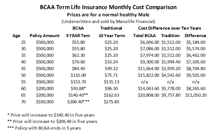 Should You Buy BCAA Life Insurance Inspiration Term Life Insurance Rate Quotes